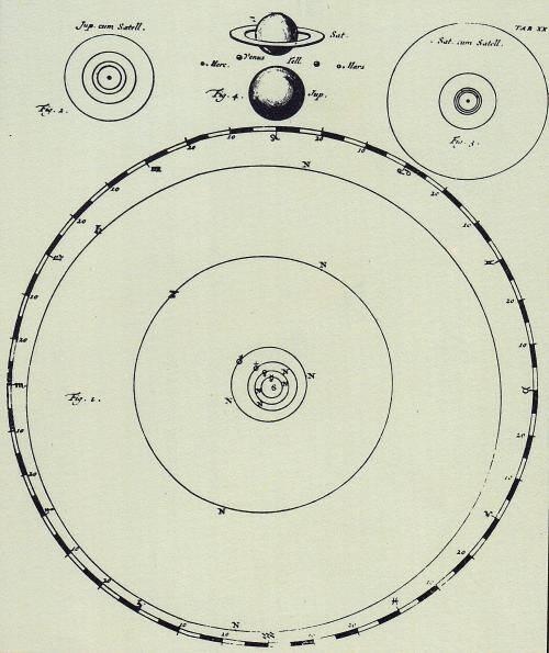 Representação heliocêntrica