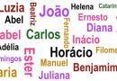 Origem de alguns nomes próprios | Curiosidades